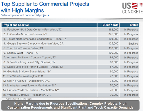 U.S. Concrete (USCR) is clearly a highly-trusted and highly desired supplier of concrete for extremely important projects.