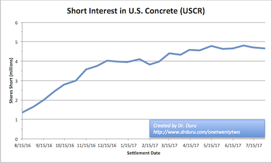 Short interest against U.S. Concrete (USCR) steadily increased in the second half of 2016. After a short period of stabilization, shorts increased their bets for another two months.