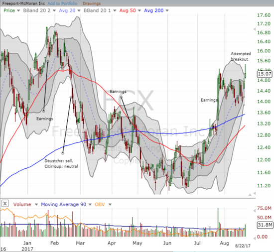 Freeport-McMoRan Inc. (FCX) is trying to breakout from its post-earnings pullback.