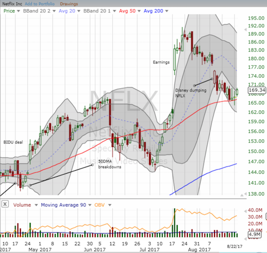 Netflix (NFLX) made an almost picture perfect bounce off 50DMA support.
