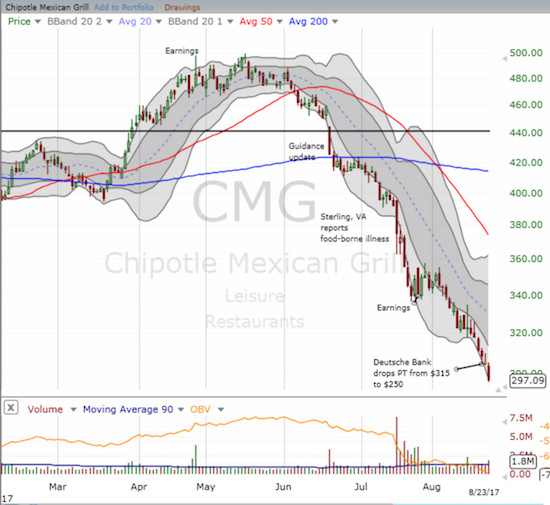 Chipotle Mexican Grill (CMG) has suffered nearly relentless selling pressure for almost 3 months.