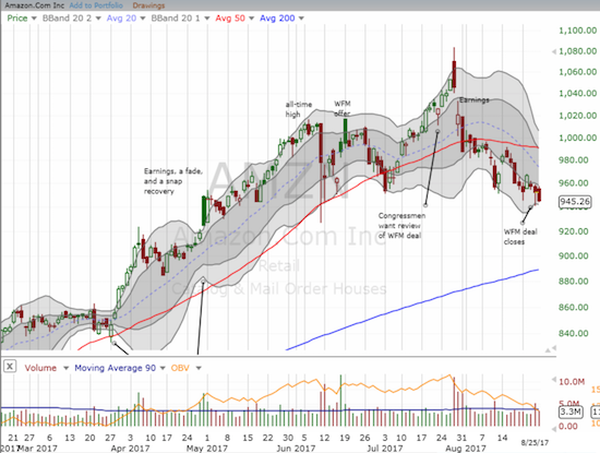 This time, Amazon. com (AMZN) did not benefit from the Amazon Panic as it closed down on the day news broke on its deal for Whole Foods Market (WFM). Sellers returned the next day as part of a broader 50DMA breakdown.