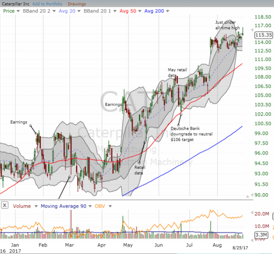 Caterpillar (CAT) is on the verge of a major move: a freshly bullish breakout to an all-time high...or a major failure with the all-time high as resistance.