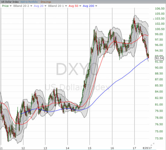 This weekly chart shows the U.S. dollar at the edge of a very critical breakdown.