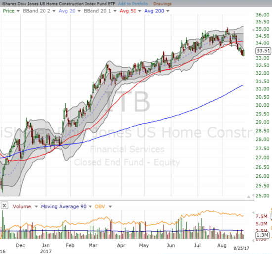 The iShares U.S. Home Construction ETF (ITB) closed below uptrending support at its 50-day moving average (DMA) for the first time since last November.