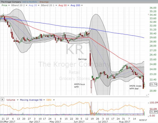 The Kroger Company (KR) suffered mightily from the latest Amazon Panic as it closed at a fresh 17 month low. KR also confirmed 50DMA resistance.