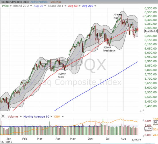 The NASDAQ is pivoting around its 50DMA.
