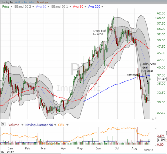 Impinj (PI) came back to life thanks to Amazon.com (AMZN) but sellers knocked PI back down below 200DMA resistance.