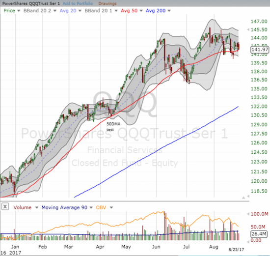 The PowerShares QQQ Trust (QQQ) has found plenty of support at its 50DMA throughout August.