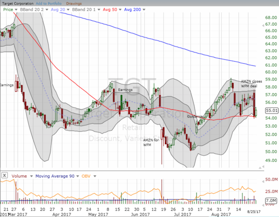 For Target (TGT), the Amazon Panic selling on Target came to a hard stop at 50DMA support.