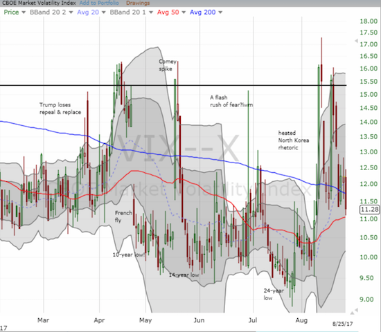 The volatility index (VIX) has completed yet another full reversal from a brief bout of market hand-wringing.