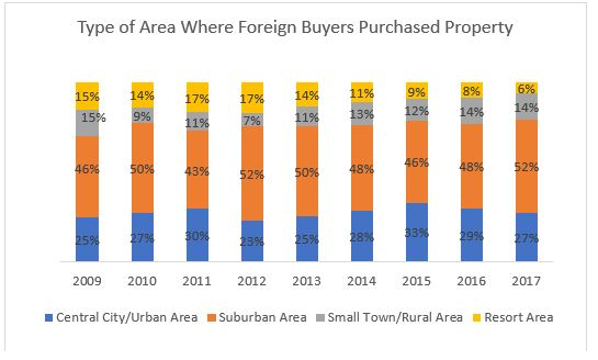 Foreign buyers of U.S. homes maintain a STRONG preference for the suburbs.
