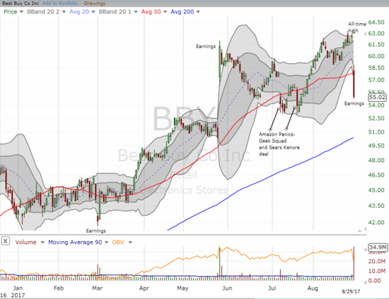 Best Buy (BBY) got a post-earnings smackdown from an all-time high. This could be a significant top; at best the healing should be very protracted.