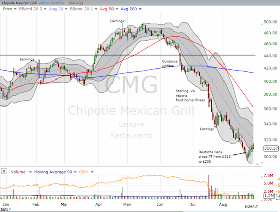 The Chipotle Mexican Grill (CMG) is trying to make another bid for a bottom.