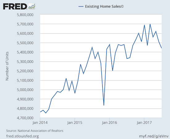 Existing home sales look they have peaked out for now.