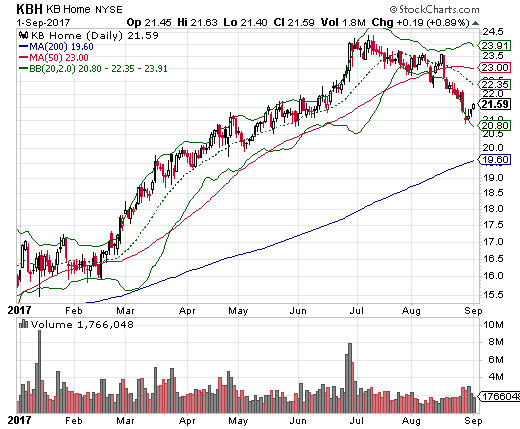 KB Home (KBH) is breaking down and looks like it has topped out for the year.