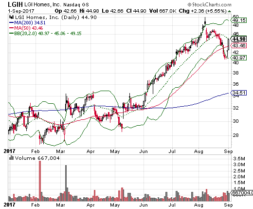 LGI Homes, Inc. (LGIH) rebounded sharply about 10% to recover from a previously ominous 50DMA breakdown.