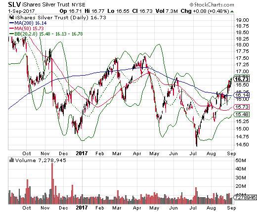 The iShares Silver Trust (SLV) has managed to continue its rebound from the July low with a powerful breakout above 200DMA resistance.