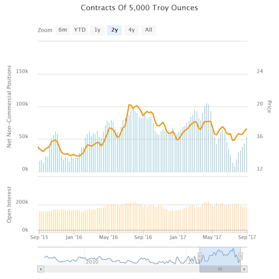 Speculators in silver are slowly but surely rebuilding net long contracts.