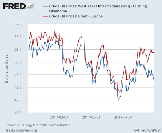 Oil prices are down year-to-date, especially for West Texas Intermediate (WTI).