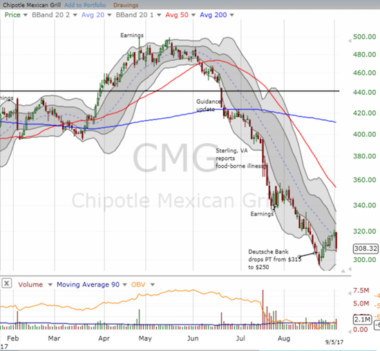 Chipotle Mexican Grill (CMG) tumbled hard for a 3.6% loss that brought its relief rally to a sharp and definitive end. Can it find fresh support at its lower-BB?