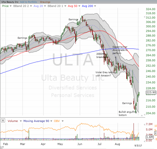 Ulta Beauty (ULTA) barely wavered on its way to a close at its high of the day and a fresh post-earnings high.