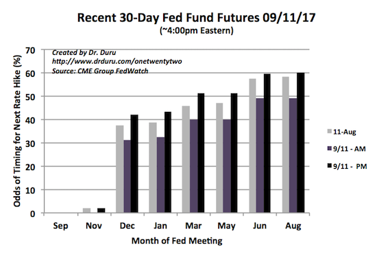 Futures traders marched the timing for the next Fed rate hike from June/August, 2018 to March, 2018.