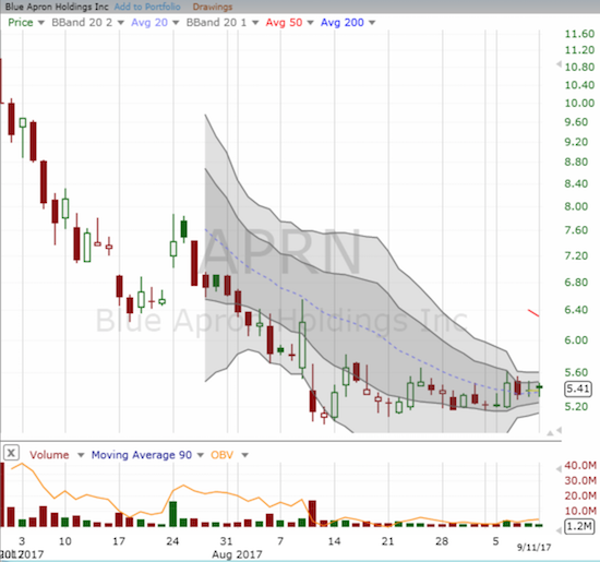 Sellers finally look exhausted out of Blue Apron (APRN). A base for a potential upside breakout is slowly developing.