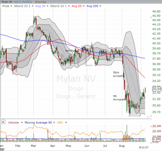 Mylan (MYL) may have finally bottomed but the stock faces a daunting task of breaking through looming overhead resistance.