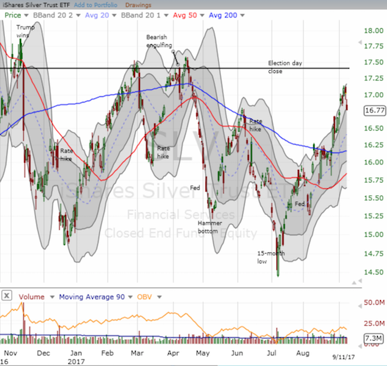 The iShares Silver Trust (SLV) lost 1.5% and fell back to the bottom of its upward trending upper-Bollinger Band (BB) band.