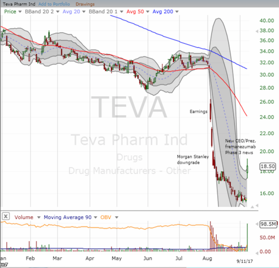 Teva Pharmaceuticals (TEVA) gapped up strongly enough to give the impression that a bottom has finally arrived.