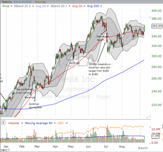 Tesla Motors (TSLA) used its 50DMA as a springboard to a 5.9% gain on the day.