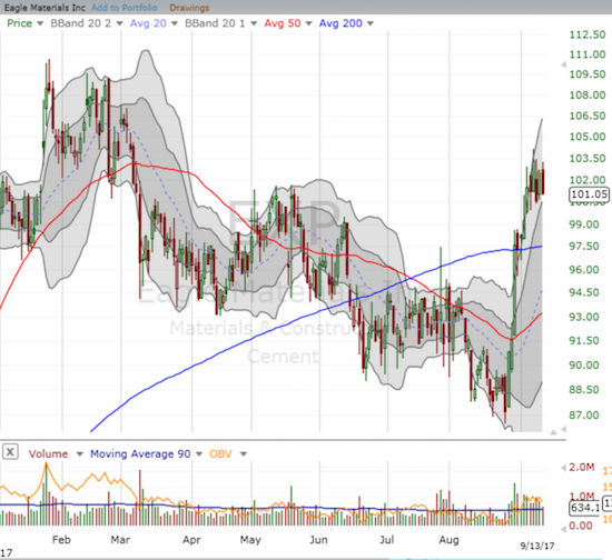 Eagle Materials (EXP) confirmed a bullish breakout above 200DMA resistance.