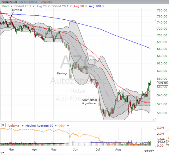 Autozone (AZO) is forming a bottoming pattern with a higher low and higher high that includes a 50DMA breakout.