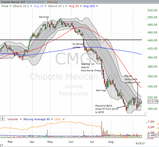 Chipotle Mexican Grill (CMG) is fighting to overcome two damaging downgrades.