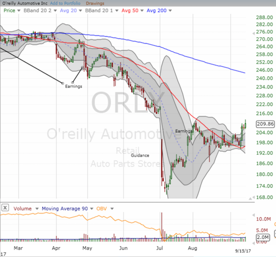 O'Reilly Automotive, Inc. (ORLY) is on the verge of confirming a bullish test of 50DMA support.