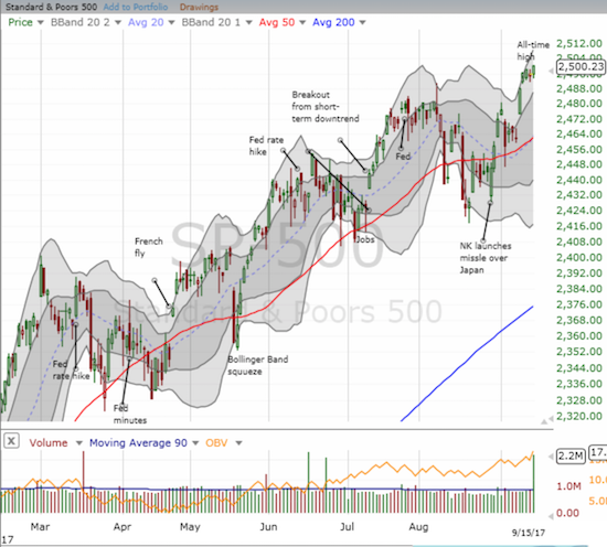 The S&P 500 (SPY) looks set up for more gains as it reaches higher into its upward trending Bollinger Band (BB) channel.