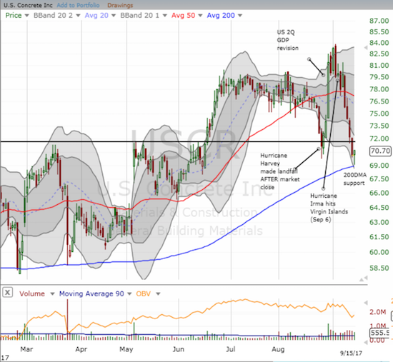 U.S. Concrete (USCR) stemmed the recent loss with a picture-perfect bounce from 200DMA support on strong volume.