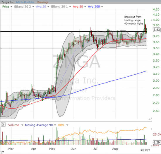 Zynga (ZNGA) made a classically bullish breakout with high volume above a tight and extended consolidation range.