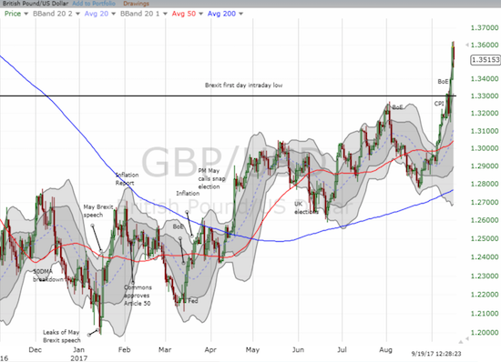 The buying pressure in the pound helped push GBP/USD well beyond its upper-Bollinger Band (BB) for two days. This week started with a significant cooling period.