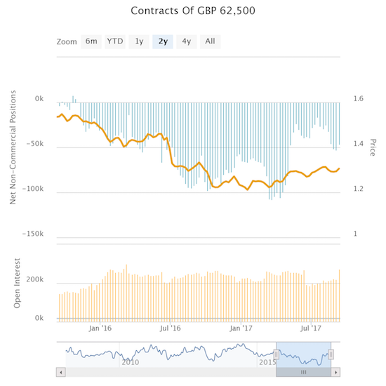 Caught by surprise: speculators recently rebuilt short positions against the British pound.