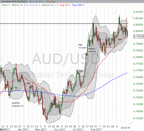 The Australian dollar is having a tough time breaking through the 0.80 to 0.81 level for AUD/USD. The uptrending support at its 50DMA is still holding.