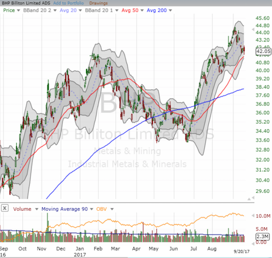 BHP Billiton (BHP) printed a more definitive double-bottom between May and June. The stock is up about 24% since then.