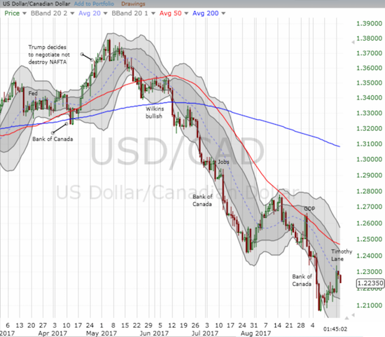 The Canadian dollar remains quite strong as USD/CAD follows a persistent downtrend.