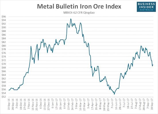 The price of iron ore has fallen sharply off its latest peak set in mid-August.