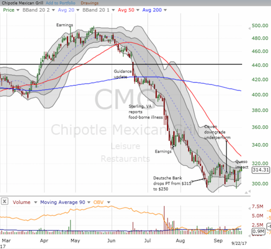 Chipotle Mexican Grill (CMG) printed a hammer after ever so briefly piercing the major low from August. With the 20DMA turning upward, it seems sellers may finally have exhausted themselves.