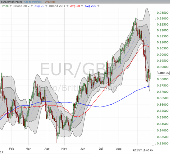 EUR/GBP stopped cold as it hovered above support at its 200-day moving average (DMA).