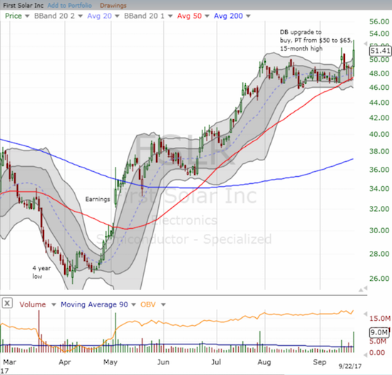 First Solar (FSLR) found firm support at its uptrending 50DMA and closed the week at a fresh 16-month high.