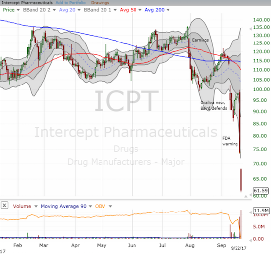 A stomach churning collapse for Intercept Pharmaceuticals (ICPT).