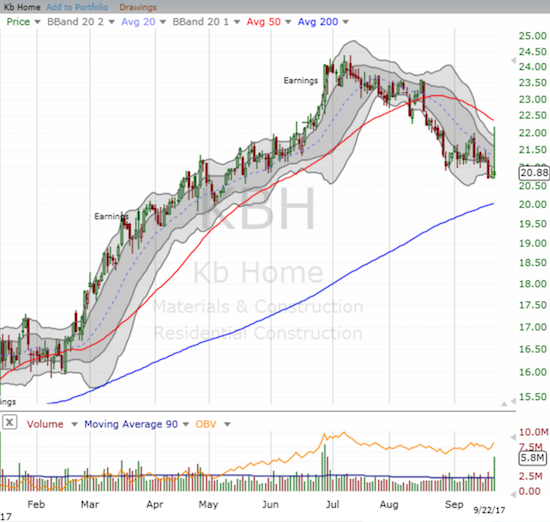 KB Home (KBH) lost all its post-earnings gains back in July. A LOT is at stake for the next earnings report with the 50DMA trending downward and 200DMA support coming up fast.